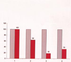 Ucestalost kontrakcija u procentima  prema polaznim vrednostima