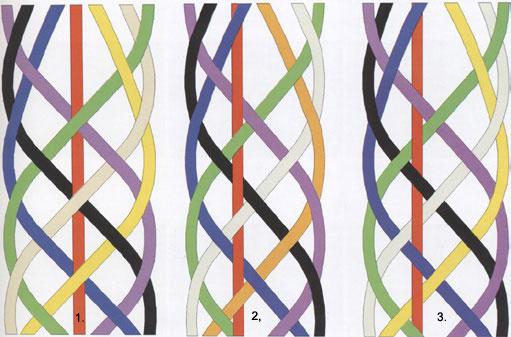 Voravica od sedam struka